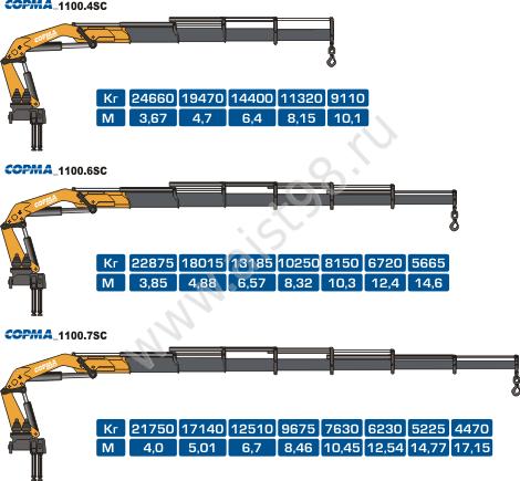 Угол поворота, град.  Технические характеристики КМУ COPMA 1100.  90.5. 9050 - 11200. дистанционное радиоуправление.