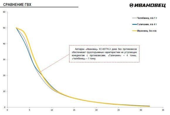 КС-6577К-3 - сравнение ГВХ с конкурентами